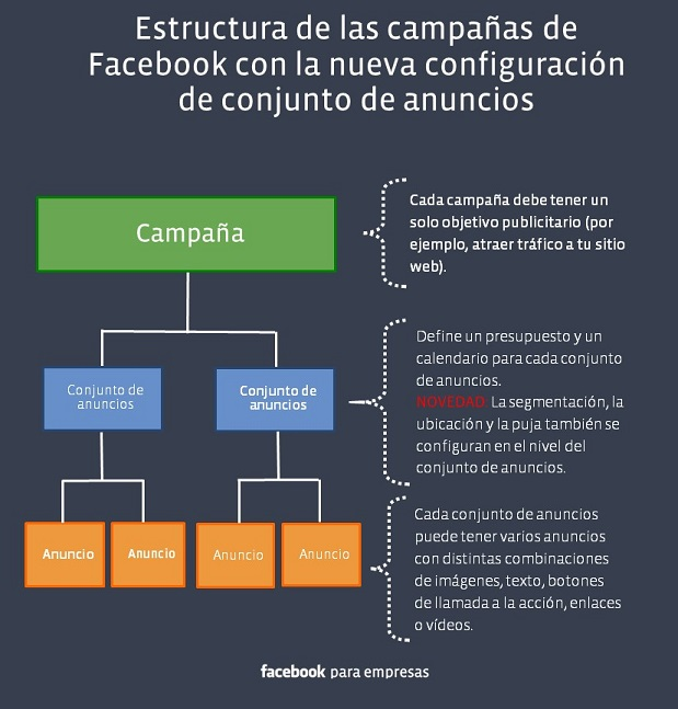 campañas de facebook ads instagram ads